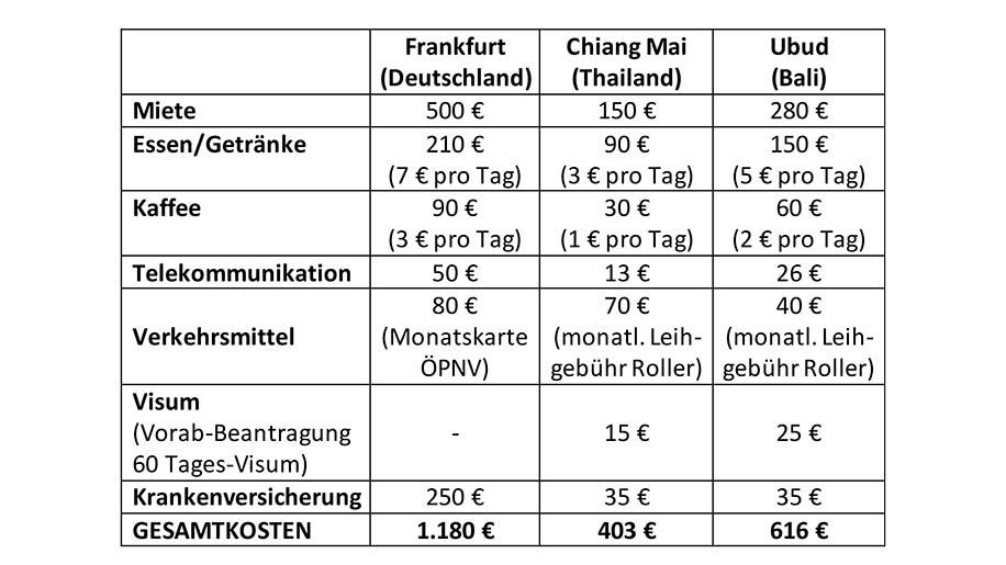 Tabelle Geoarbitrage